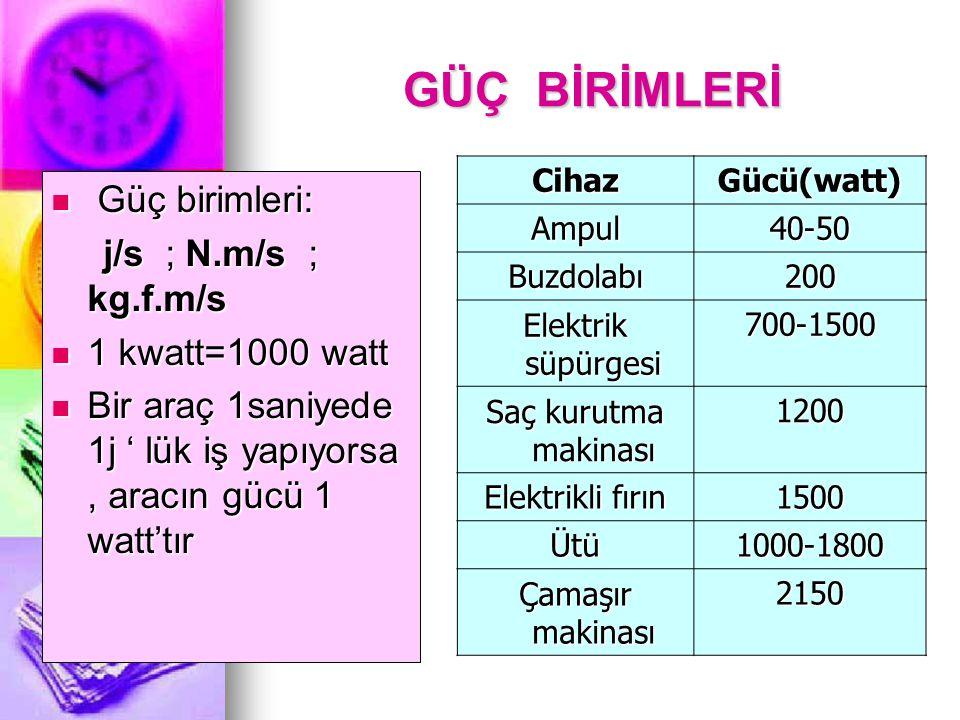 GÜÇ BİRİMLERİ Güç birimleri: j/s ; N.m/s ; kg.f.m/s 1 kwatt=1000 watt
