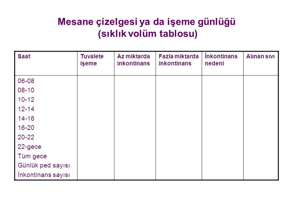Mesane çizelgesi ya da işeme günlüğü (sıklık volüm tablosu)