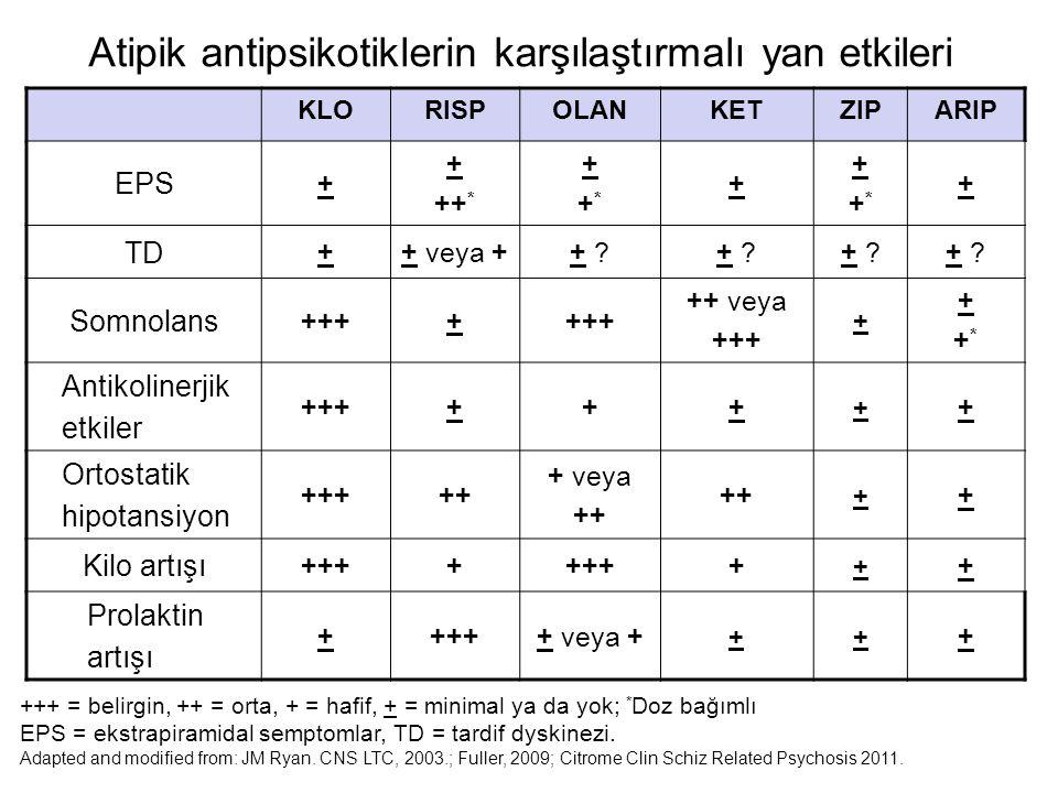 Atipik antipsikotiklerin karşılaştırmalı yan etkileri
