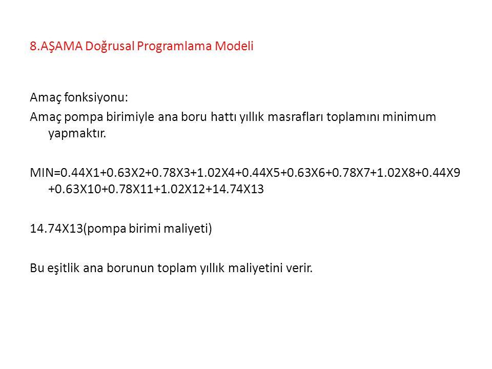 8.AŞAMA Doğrusal Programlama Modeli
