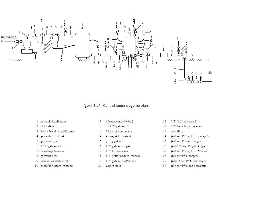 Şekil 4.34 Kontrol birimi döşeme planı