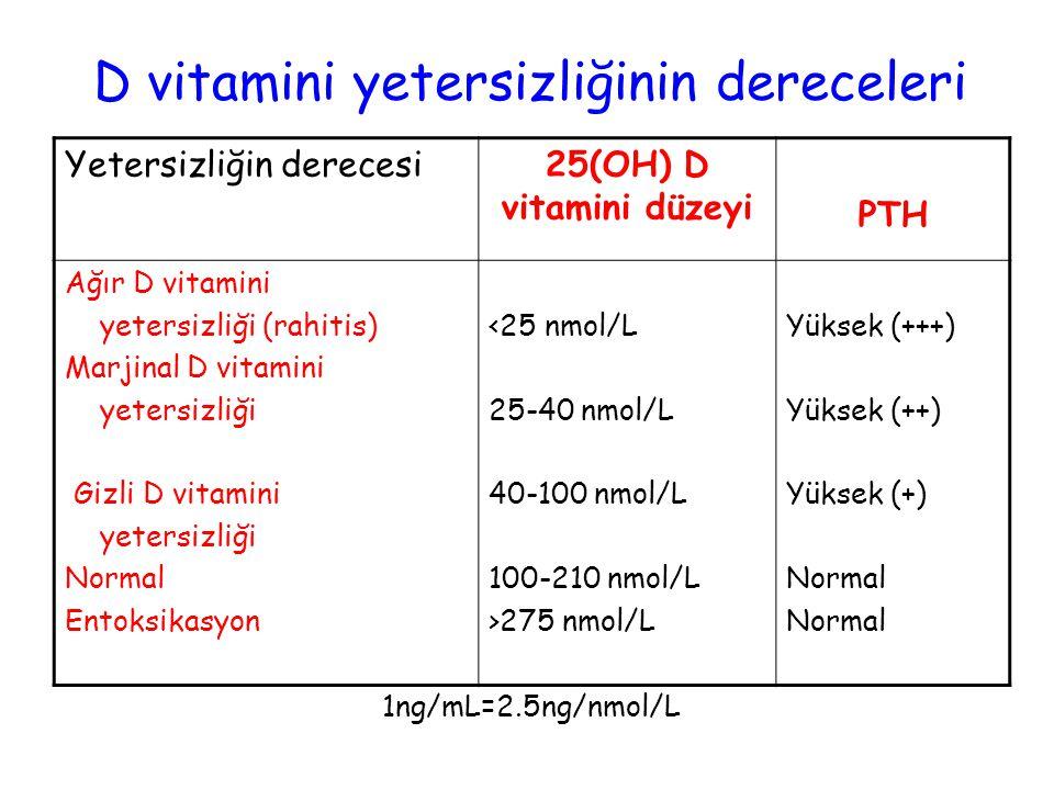 D vitamini yetersizliğinin dereceleri