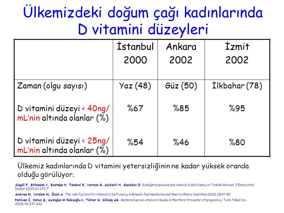 Ülkemizdeki doğum çağı kadınlarında D vitamini düzeyleri