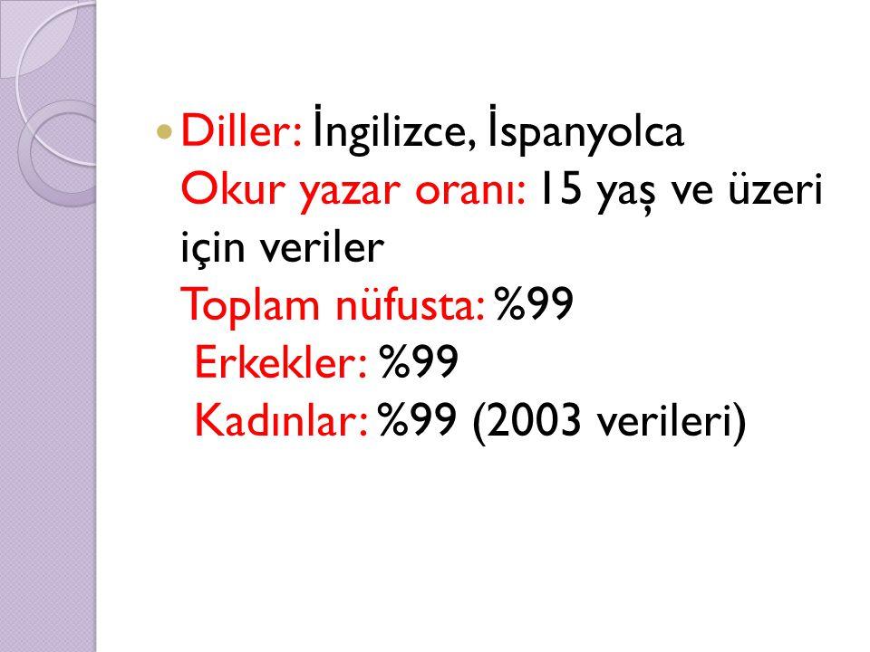 Diller: İngilizce, İspanyolca Okur yazar oranı: 15 yaş ve üzeri için veriler Toplam nüfusta: %99 Erkekler: %99 Kadınlar: %99 (2003 verileri)