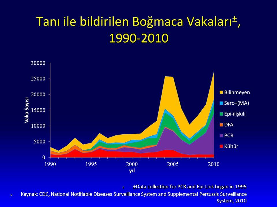 Tanı ile bildirilen Boğmaca Vakaları±, 1990-2010