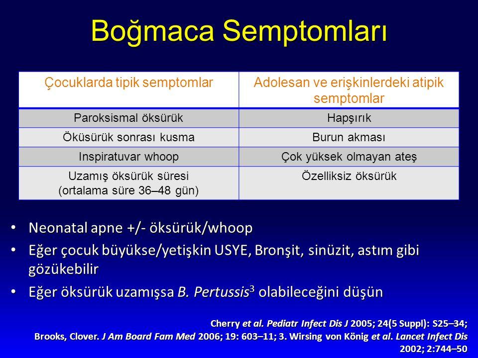 Boğmaca Semptomları Neonatal apne +/- öksürük/whoop