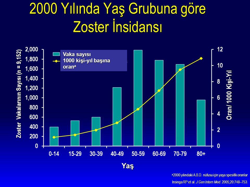 2000 Yılında Yaş Grubuna göre Zoster İnsidansı