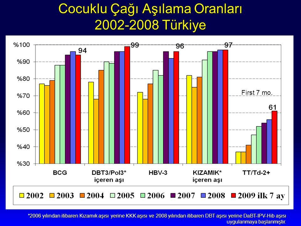 Cocuklu Çağı Aşılama Oranları 2002-2008 Türkiye
