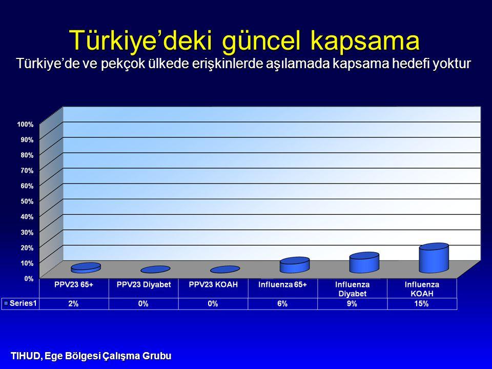 Türkiye'deki güncel kapsama