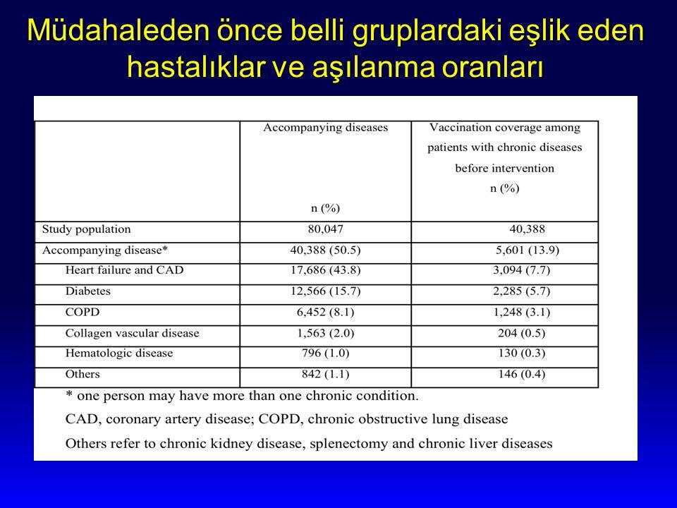 Müdahaleden önce belli gruplardaki eşlik eden hastalıklar ve aşılanma oranları