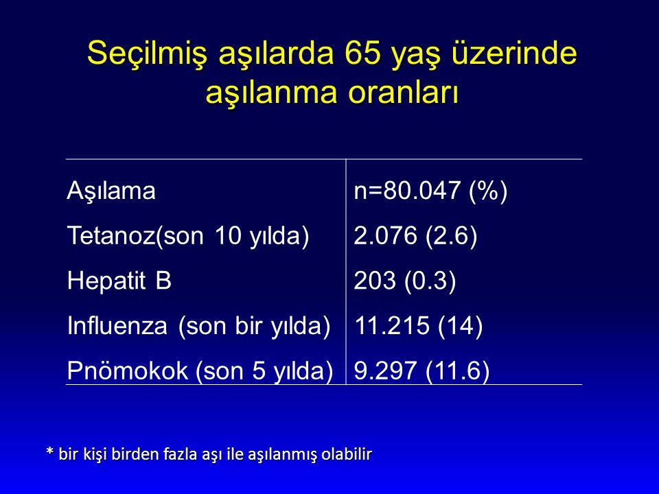 Seçilmiş aşılarda 65 yaş üzerinde aşılanma oranları