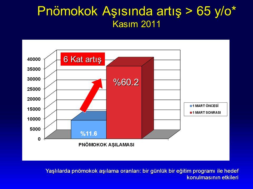 Pnömokok Aşısında artış > 65 y/o* Kasım 2011