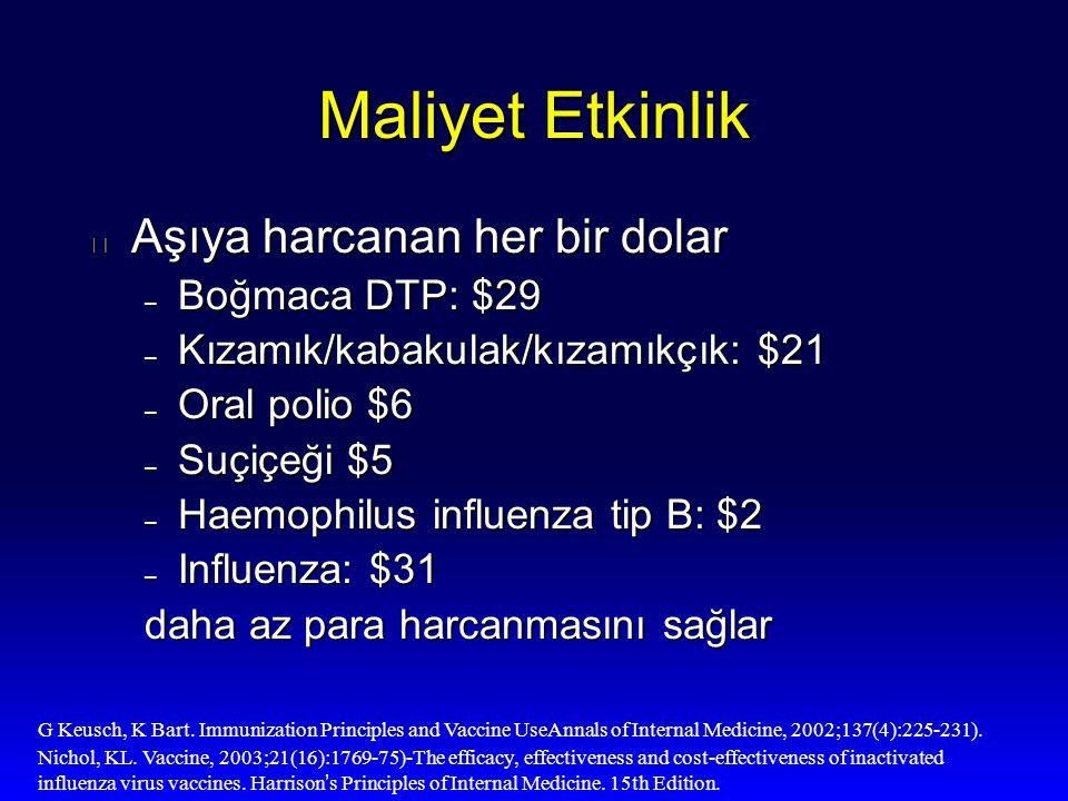 Maliyet Etkinlik Aşıya harcanan her bir dolar Boğmaca DTP: $29