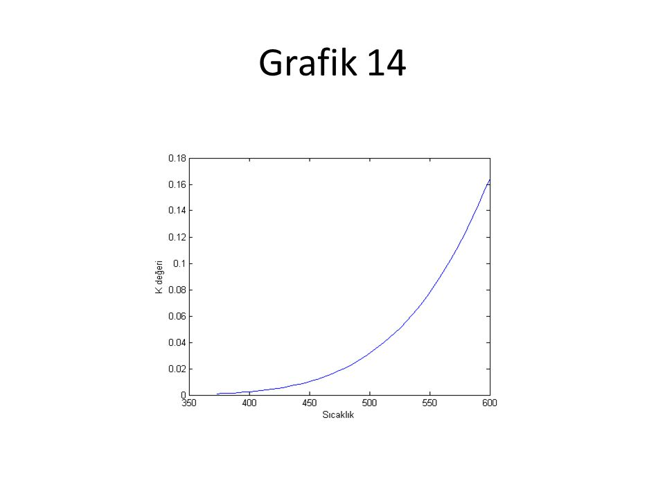 Grafik 14