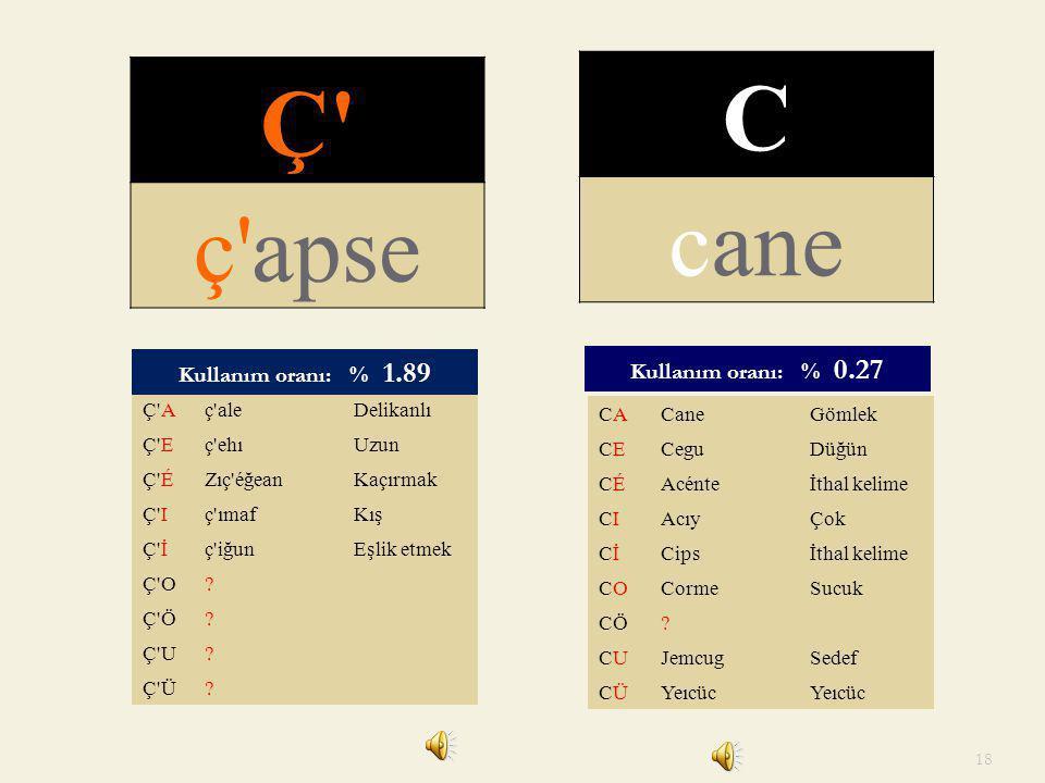 Ç C ç apse cane Kullanım oranı: % 0.27 Kullanım oranı: % 1.89 Ç A