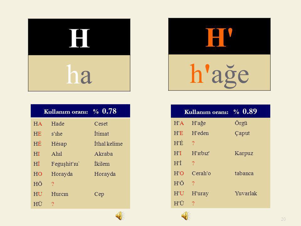 H H h ağe ha Kullanım oranı: % 0.89 Kullanım oranı: % 0.78 HA Hade