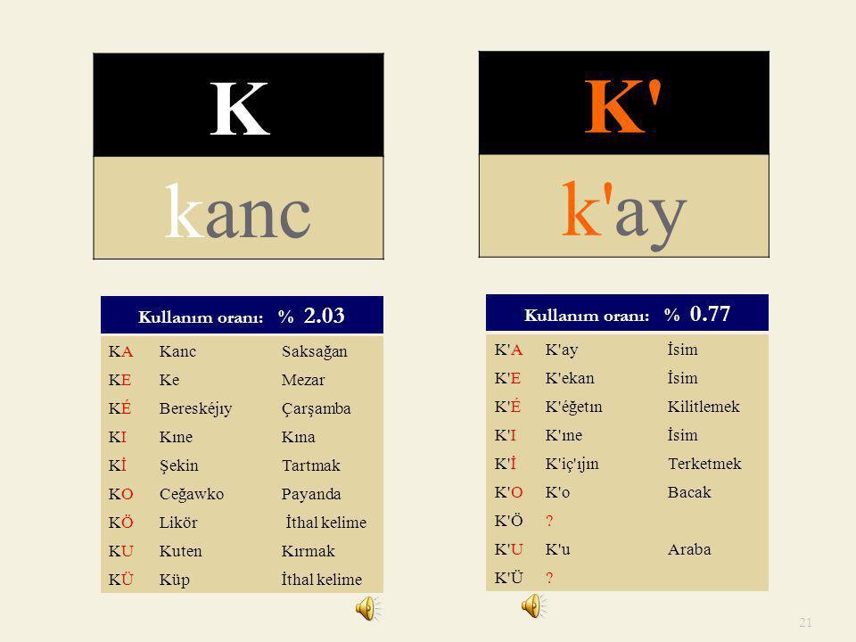 K K kanc k ay Kullanım oranı: % 0.77 Kullanım oranı: % 2.03 KA Kanc