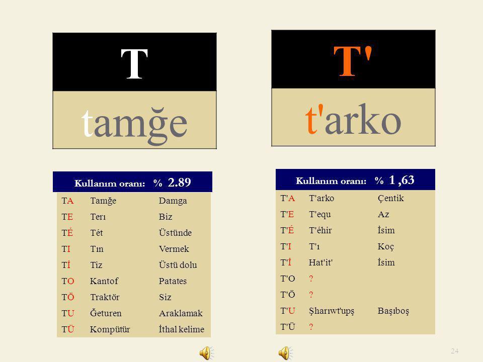 T T tamğe t arko Kullanım oranı: % 1 ,63 Kullanım oranı: % 2.89 TA