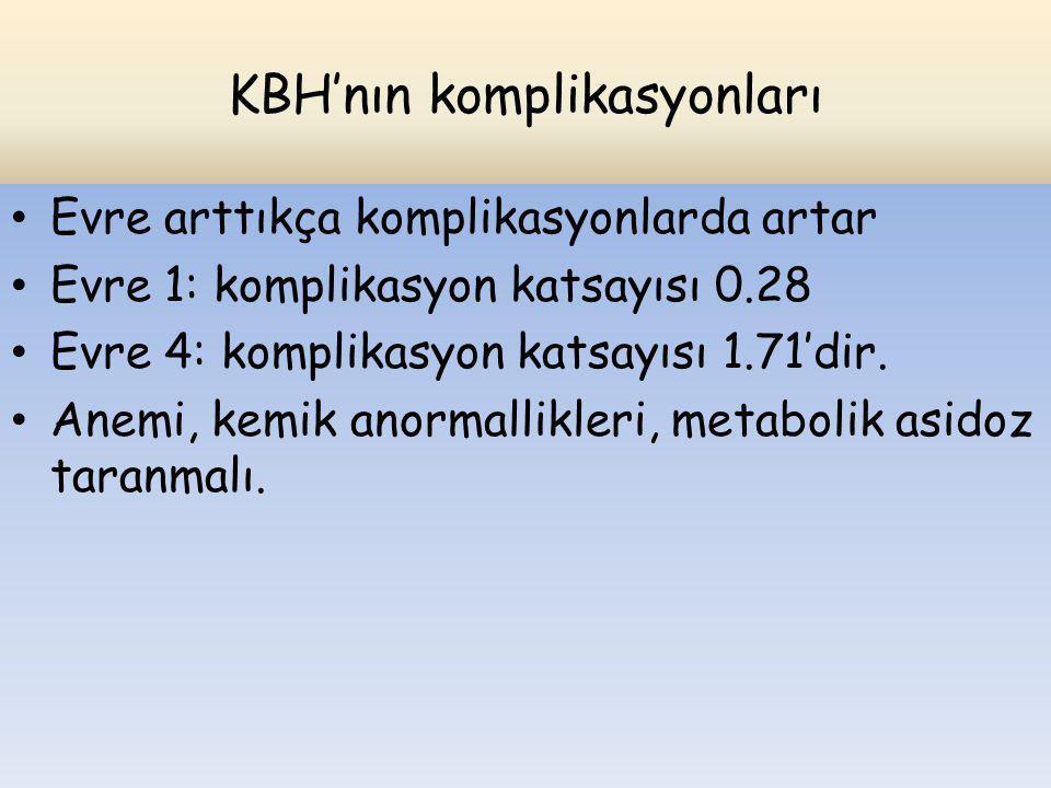 KBH'nın komplikasyonları