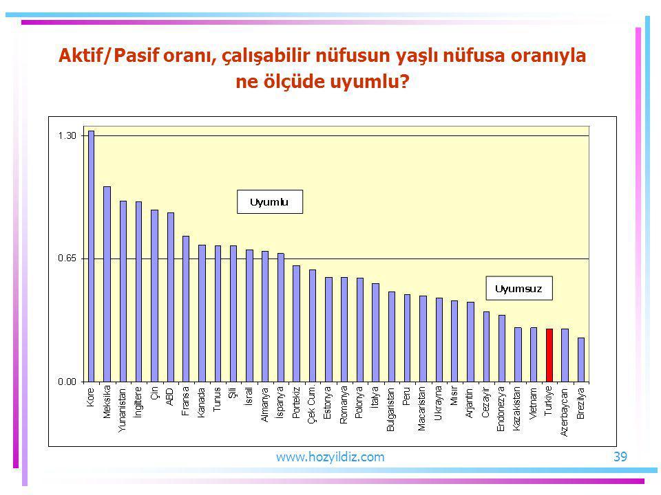Aktif/Pasif oranı, çalışabilir nüfusun yaşlı nüfusa oranıyla ne ölçüde uyumlu