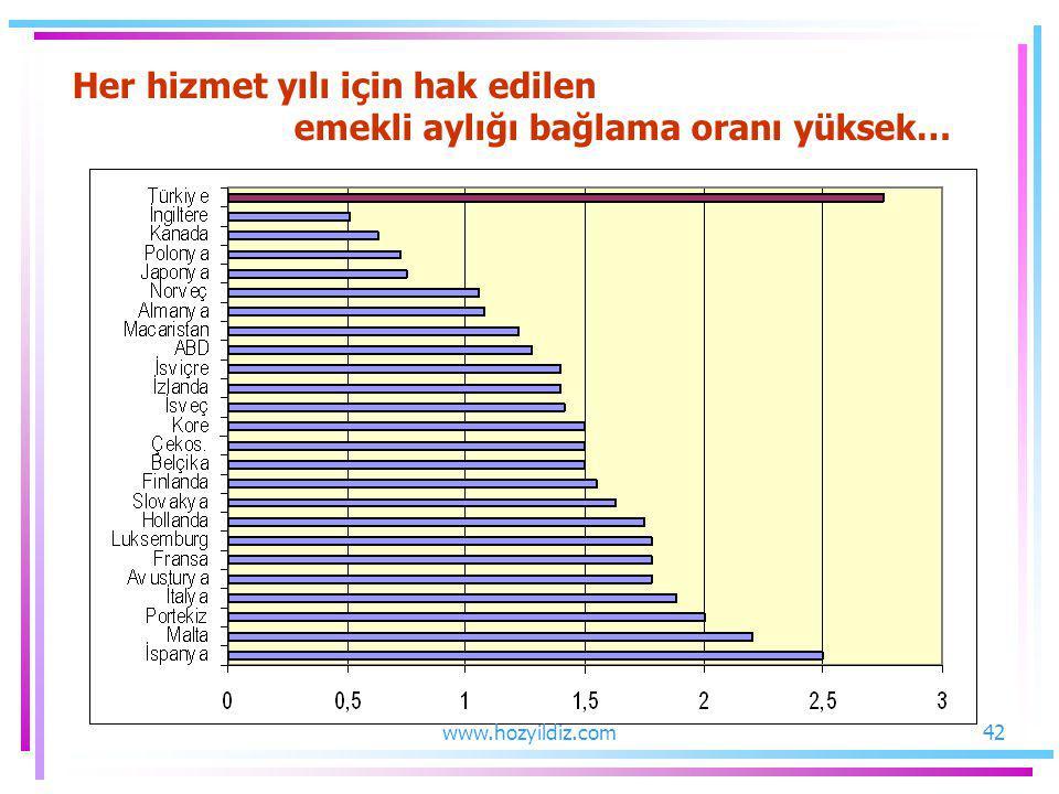 Her hizmet yılı için hak edilen emekli aylığı bağlama oranı yüksek…