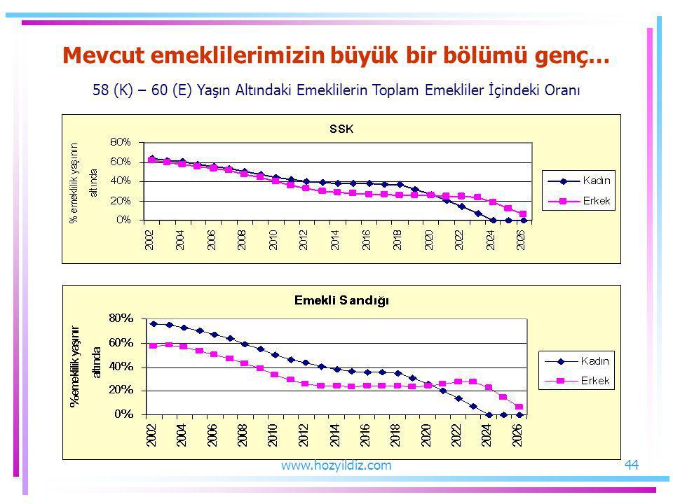 Mevcut emeklilerimizin büyük bir bölümü genç… 58 (K) – 60 (E) Yaşın Altındaki Emeklilerin Toplam Emekliler İçindeki Oranı
