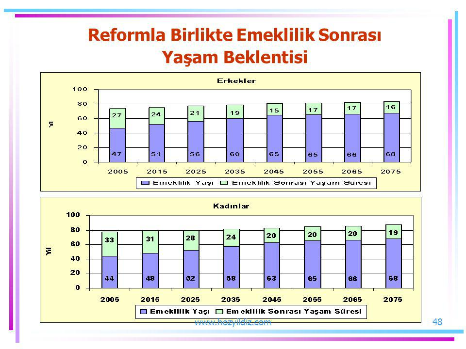 Reformla Birlikte Emeklilik Sonrası
