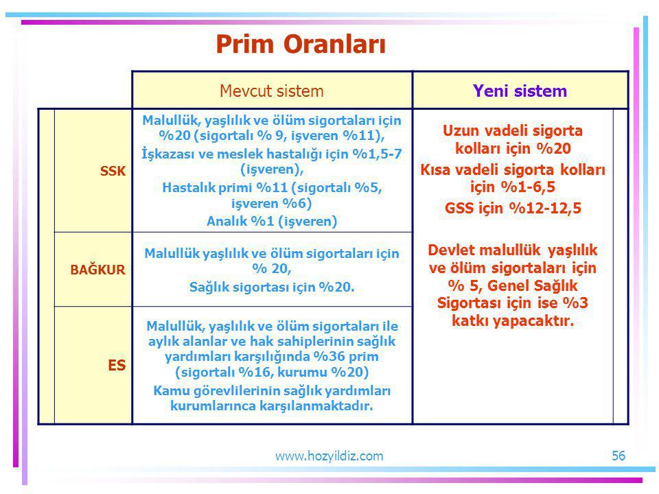 Prim Oranları Mevcut sistem Yeni sistem