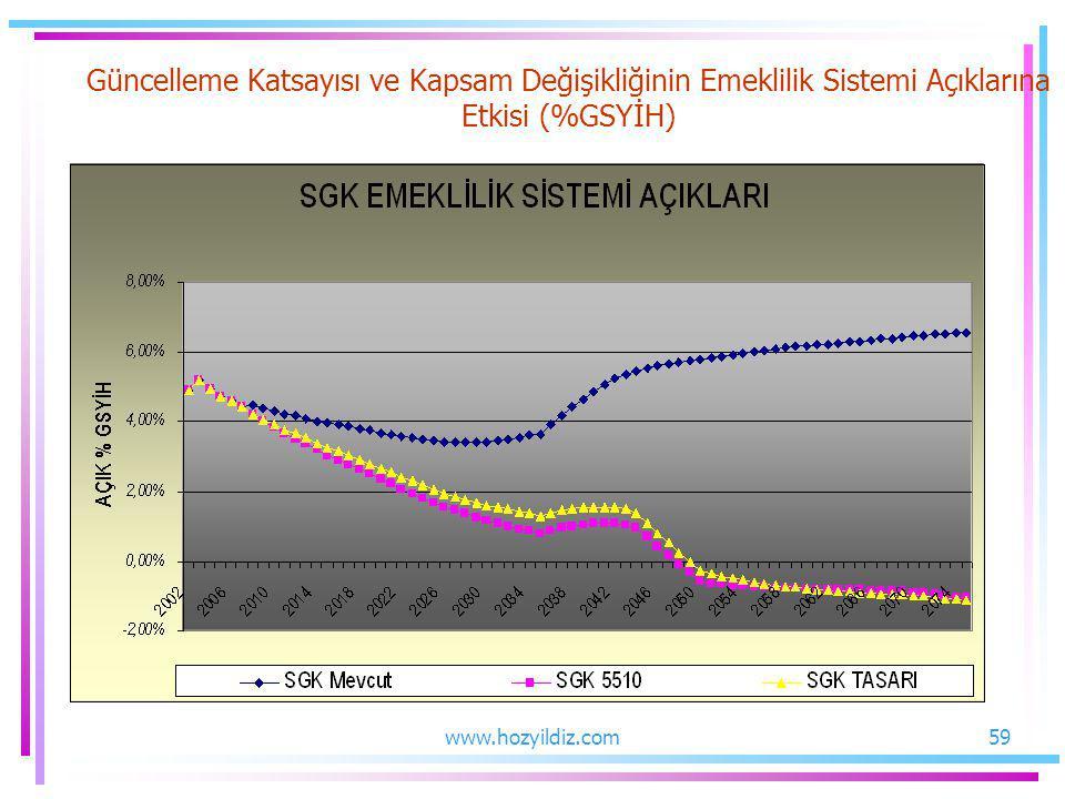 Güncelleme Katsayısı ve Kapsam Değişikliğinin Emeklilik Sistemi Açıklarına Etkisi (%GSYİH)