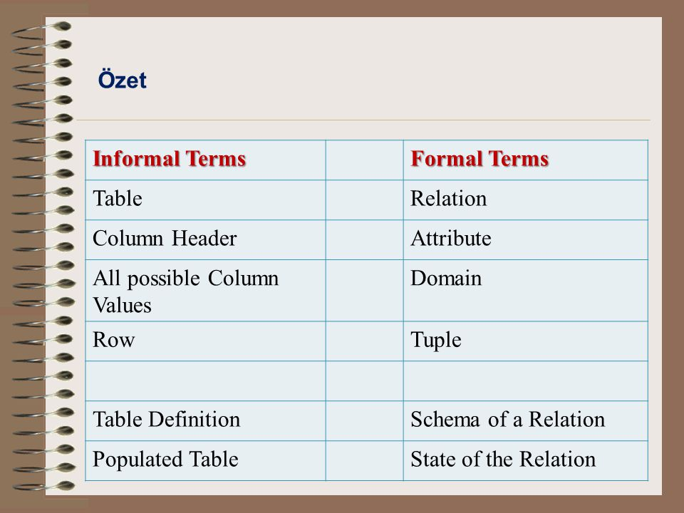 Özet Informal Terms. Formal Terms. Table. Relation. Column Header. Attribute. All possible Column Values.