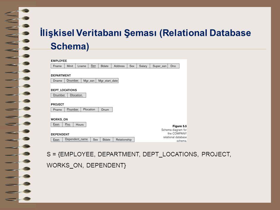 İlişkisel Veritabanı Şeması (Relational Database Schema)