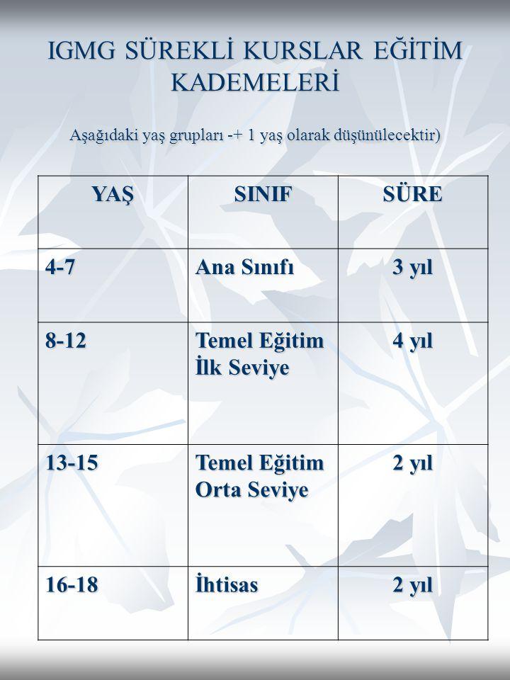 IGMG SÜREKLİ KURSLAR EĞİTİM KADEMELERİ Aşağıdaki yaş grupları -+ 1 yaş olarak düşünülecektir)