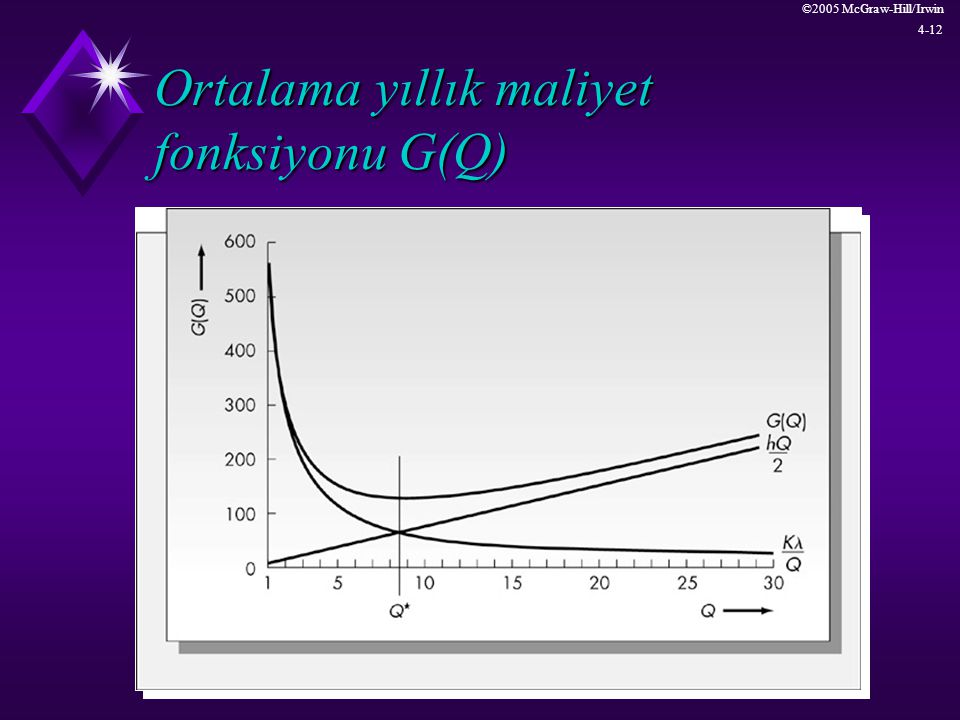 Ortalama yıllık maliyet fonksiyonu G(Q)