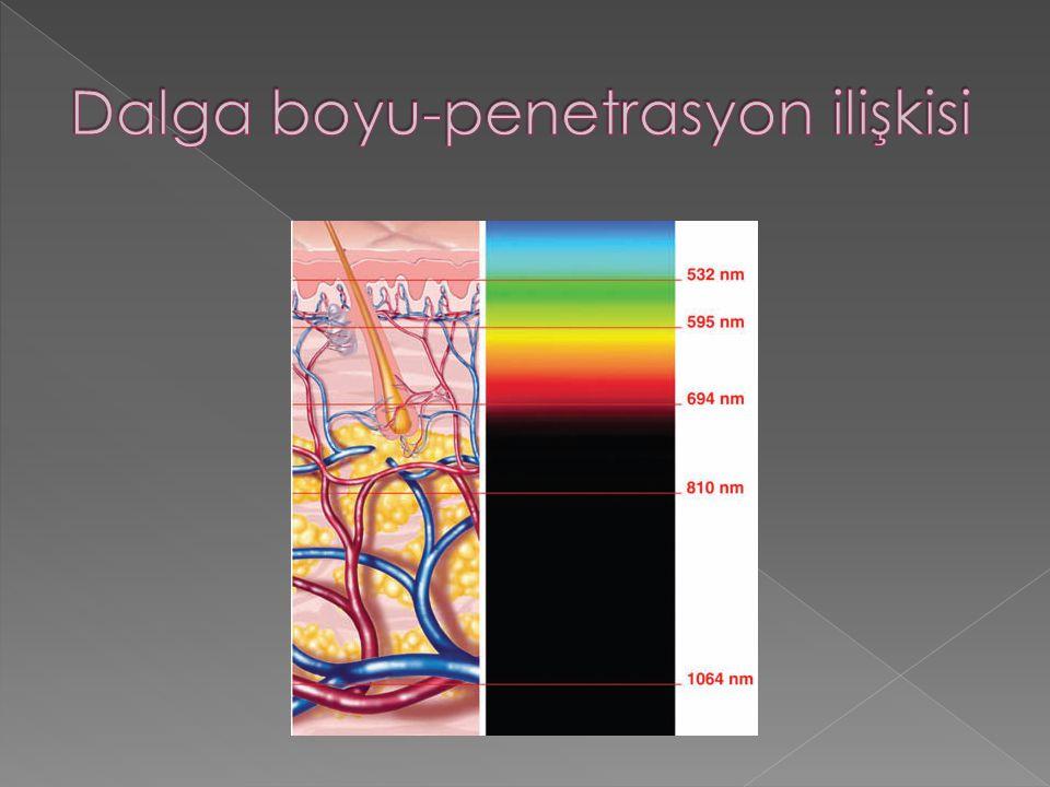 Dalga boyu-penetrasyon ilişkisi