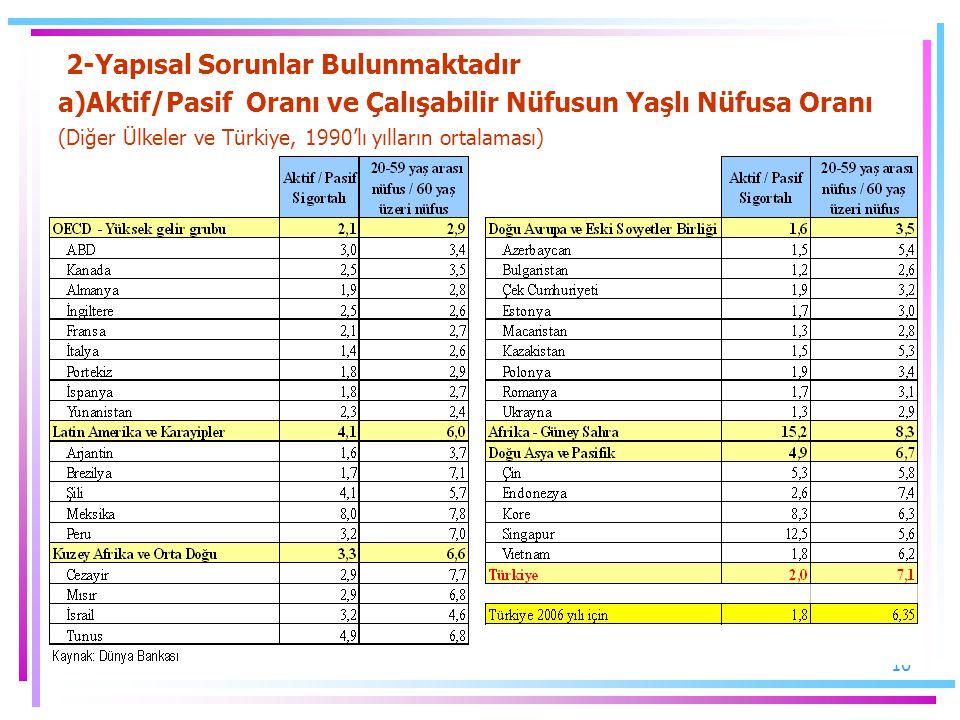 2-Yapısal Sorunlar Bulunmaktadır a)Aktif/Pasif Oranı ve Çalışabilir Nüfusun Yaşlı Nüfusa Oranı (Diğer Ülkeler ve Türkiye, 1990'lı yılların ortalaması)