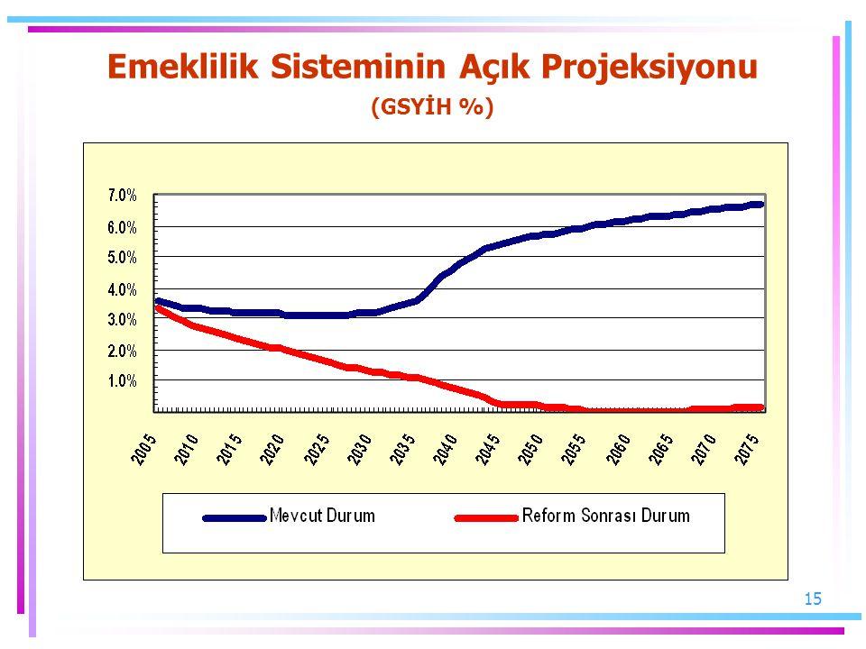 Emeklilik Sisteminin Açık Projeksiyonu (GSYİH %)