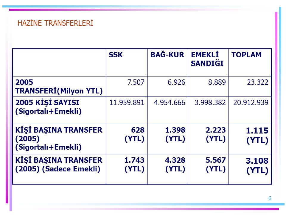 1.115 (YTL) 3.108 (YTL) HAZİNE TRANSFERLERİ SSK BAĞ-KUR EMEKLİ SANDIĞI