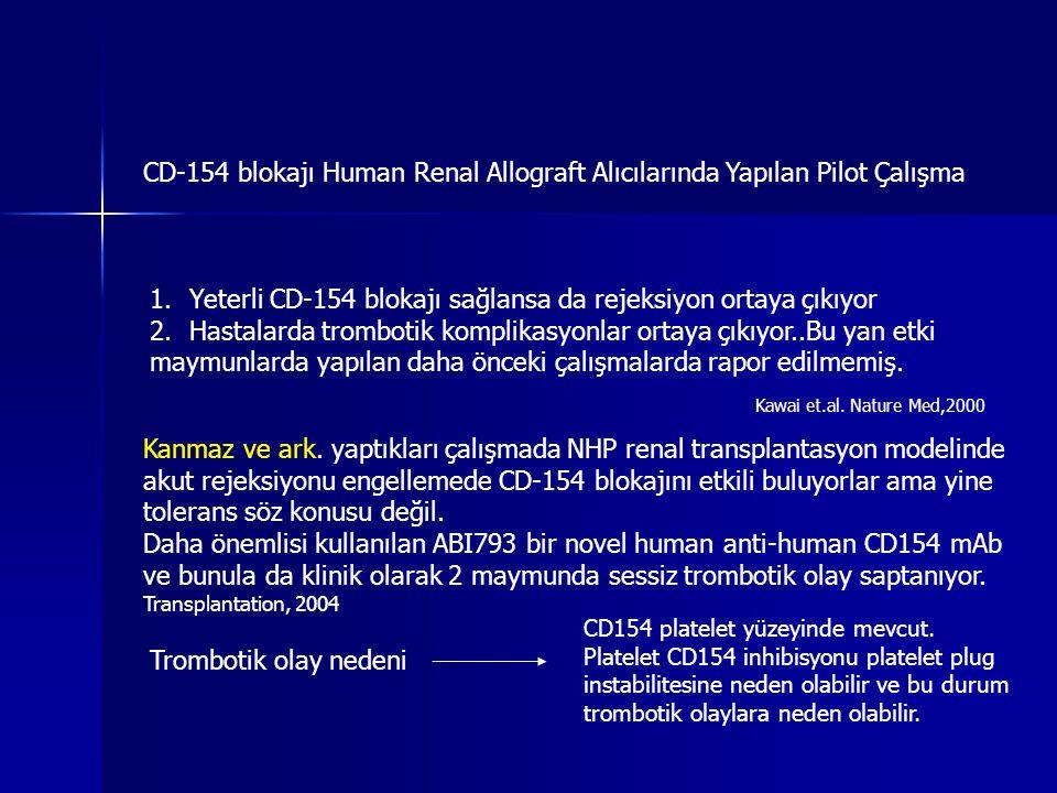 Yeterli CD-154 blokajı sağlansa da rejeksiyon ortaya çıkıyor