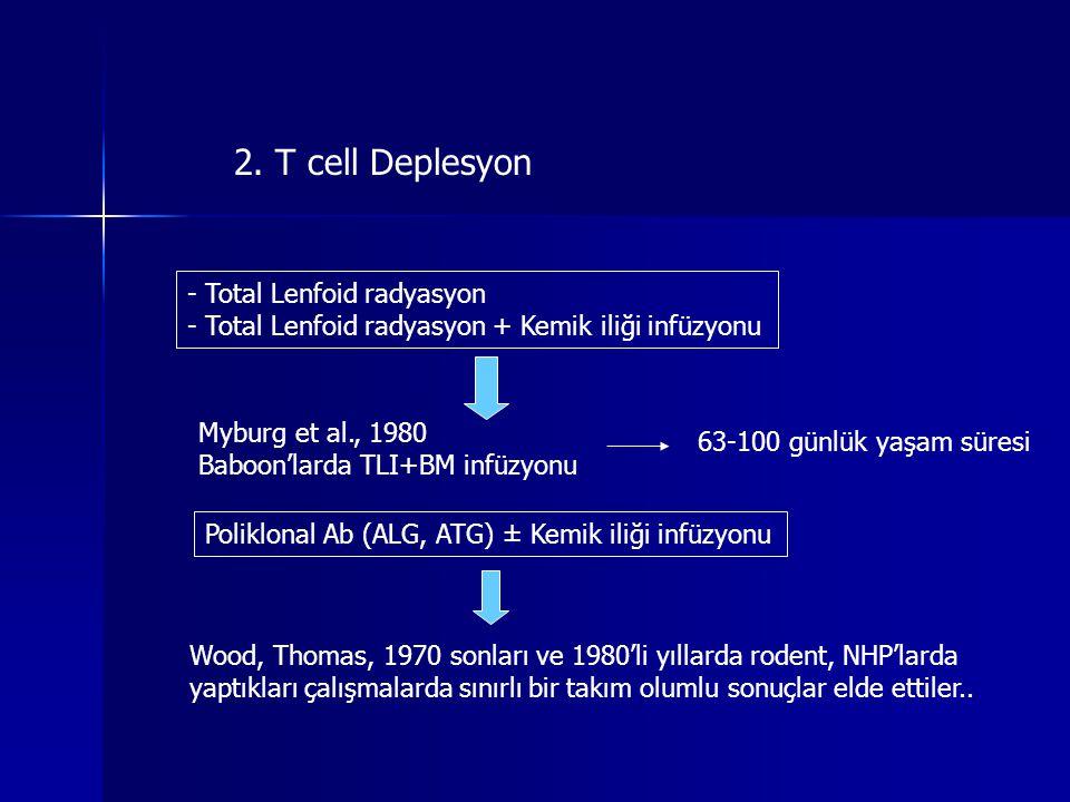 2. T cell Deplesyon Total Lenfoid radyasyon