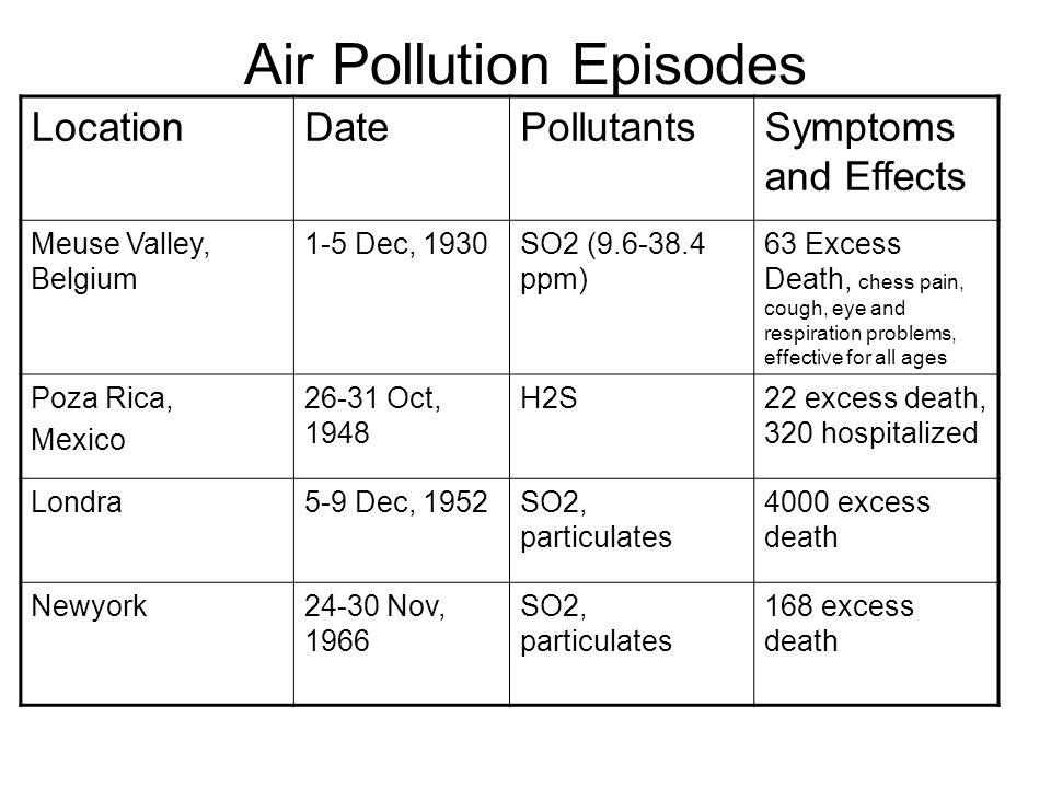Air Pollution Episodes