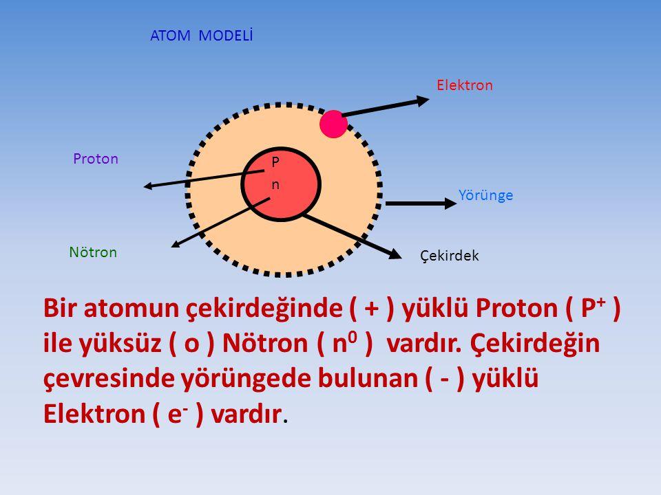 ATOM MODELİ Elektron. Proton. P. n. Yörünge. Nötron. Çekirdek.