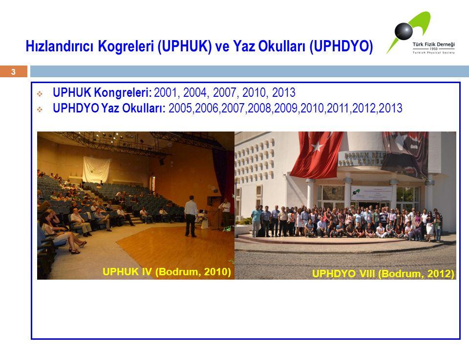 Hızlandırıcı Kogreleri (UPHUK) ve Yaz Okulları (UPHDYO)