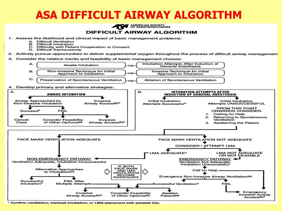 ASA DIFFICULT AIRWAY ALGORITHM