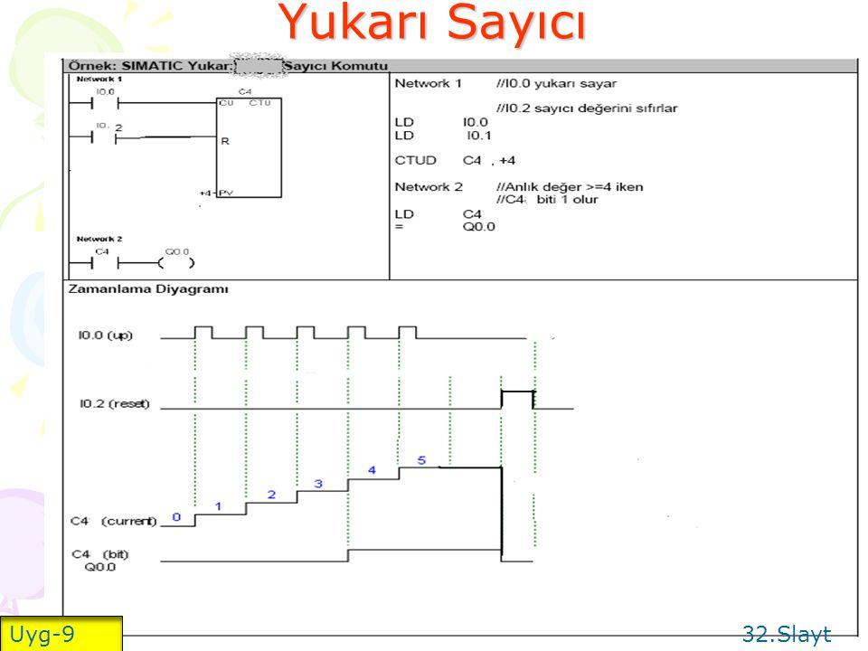 Yukarı Sayıcı Uyg-9 32.Slayt