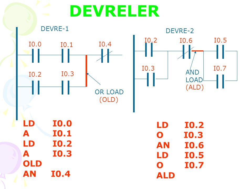 DEVRELER LD I0.0 LD I0.2 A I0.1 O I0.3 LD I0.2 AN I0.6 A I0.3 LD I0.5
