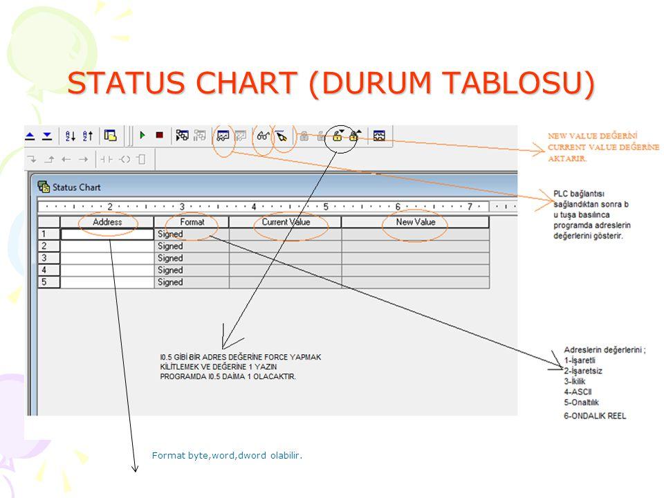 STATUS CHART (DURUM TABLOSU)