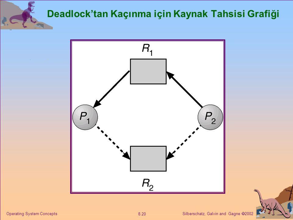 Deadlock'tan Kaçınma için Kaynak Tahsisi Grafiği
