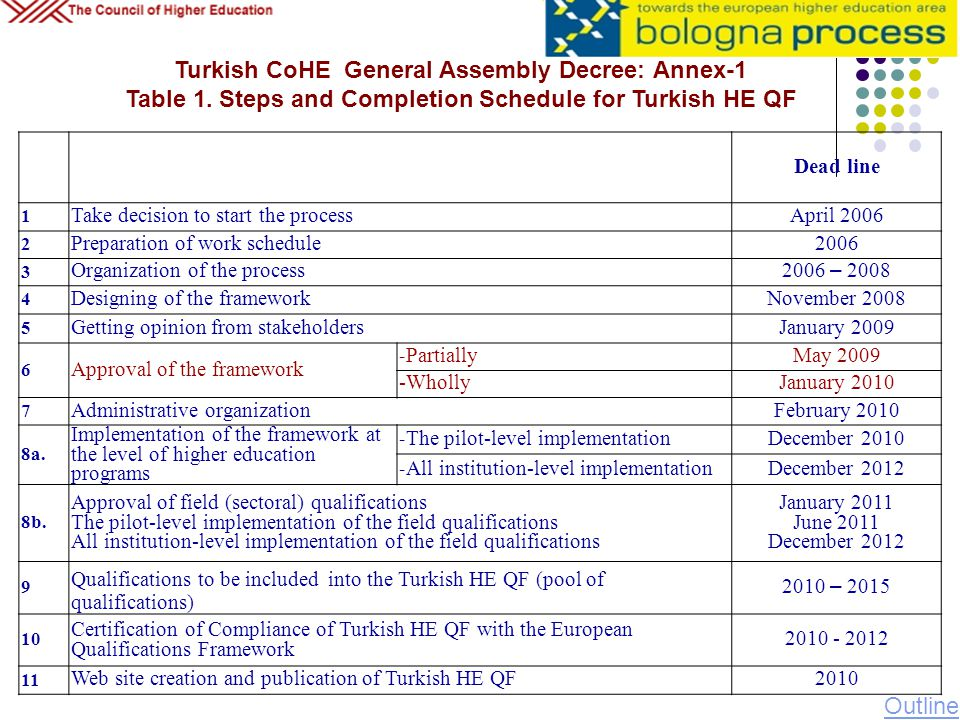 Turkish CoHE General Assembly Decree: Annex-1