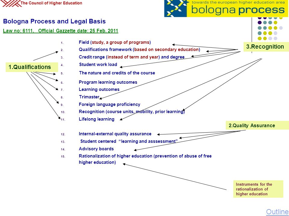 Outline Bologna Process and Legal Basis 3.Recognition 1.Qualifications