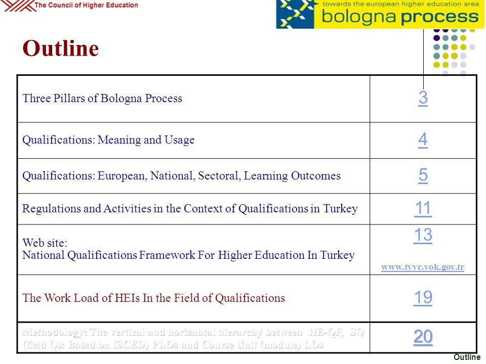 Outline 3 4 5 11 13 19 20 Three Pillars of Bologna Process